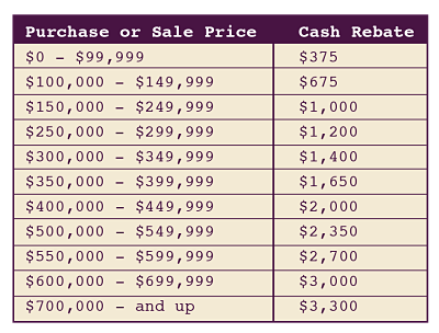 Homeland Heroes real estate rebate chart